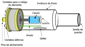 Absorção Atômica - Lampada de Cátodo Oco
